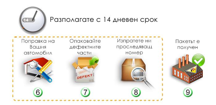 procedura_vryshtane